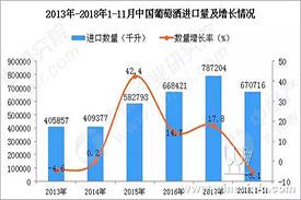 近期中国葡萄酒出口状况数据